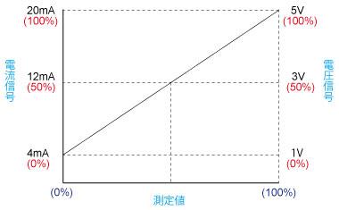 電流値グラフ