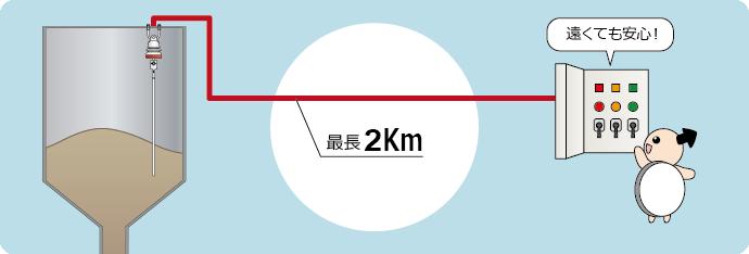 最大ケーブル配線2km