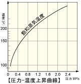 圧力-温度上昇曲線
