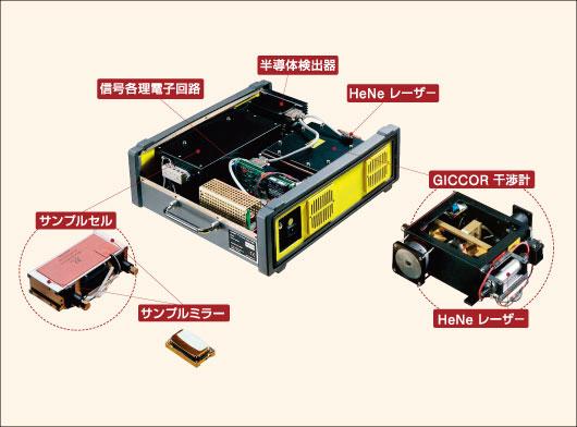 FTIR方式ガス分析計とは